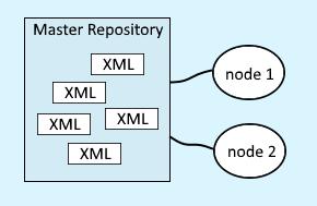 Node Synchronization In Websphere Application Server